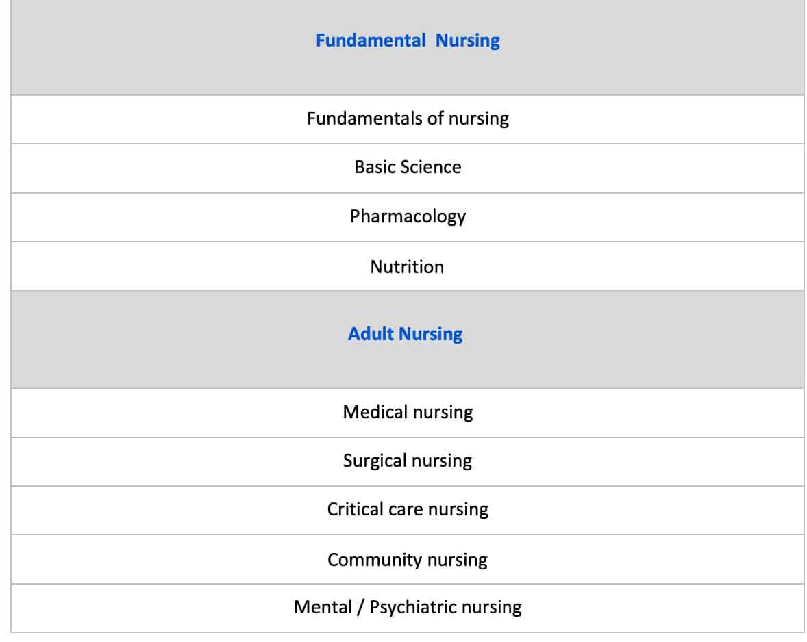 Saudi Prometric Examination For Nurses topics