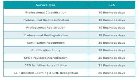 mumaris plus professional classification total duration